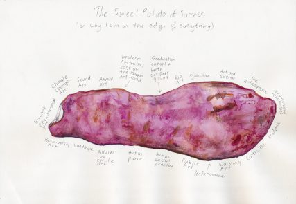 The Sweet Potato of Success